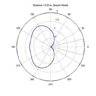 Figure A3: Fixed Monopole Blade Antenna (Schematic