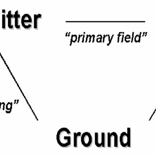 (PDF) Ground and airborne electromagnetic methods