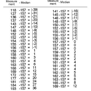 Mikela's measure of precision, the median (9) of