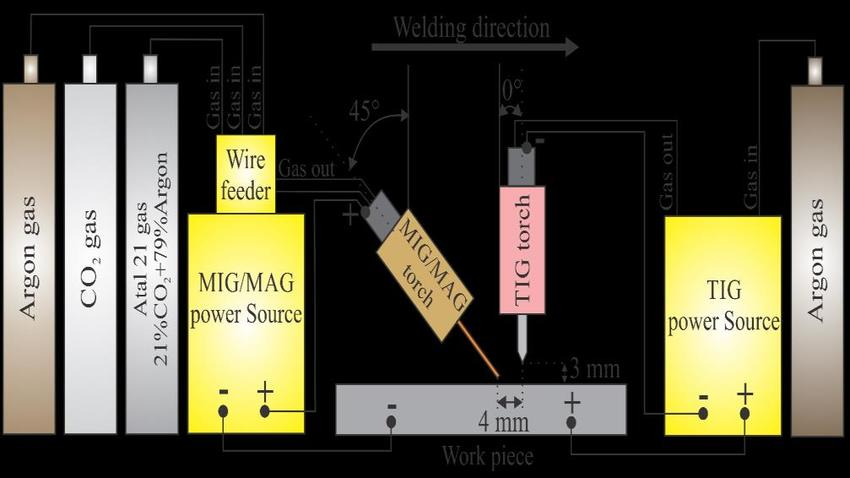 idealarc welder diagram kicker cvr 12 wiring tig power source online schematic of mig mag hybrid welding download