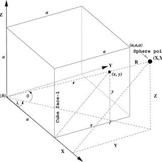 (a) Time traces of normalized 1, 2 and errors of the