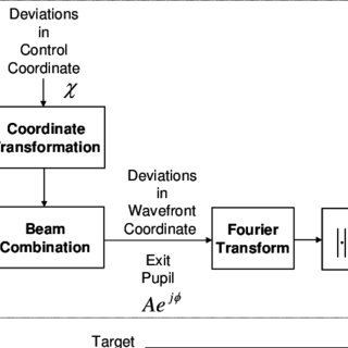 (PDF) CONTROL OF FORMATION-FLYING MULTI-ELEMENT SPACE