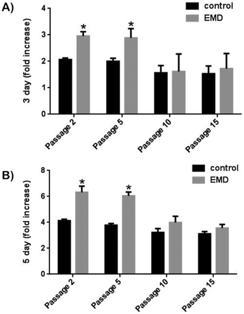 small resolution of effect of emd on primary human pdl cells passaged 2 5 10 and 15 times download scientific diagram