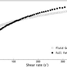Effect of polymer concentration and particle size on