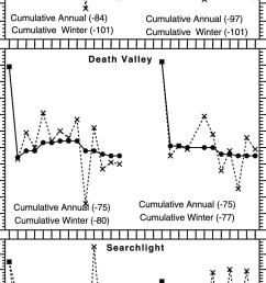 same as figure 3 but for dantes view death valley and searchlight diagram of dantes view [ 742 x 1613 Pixel ]
