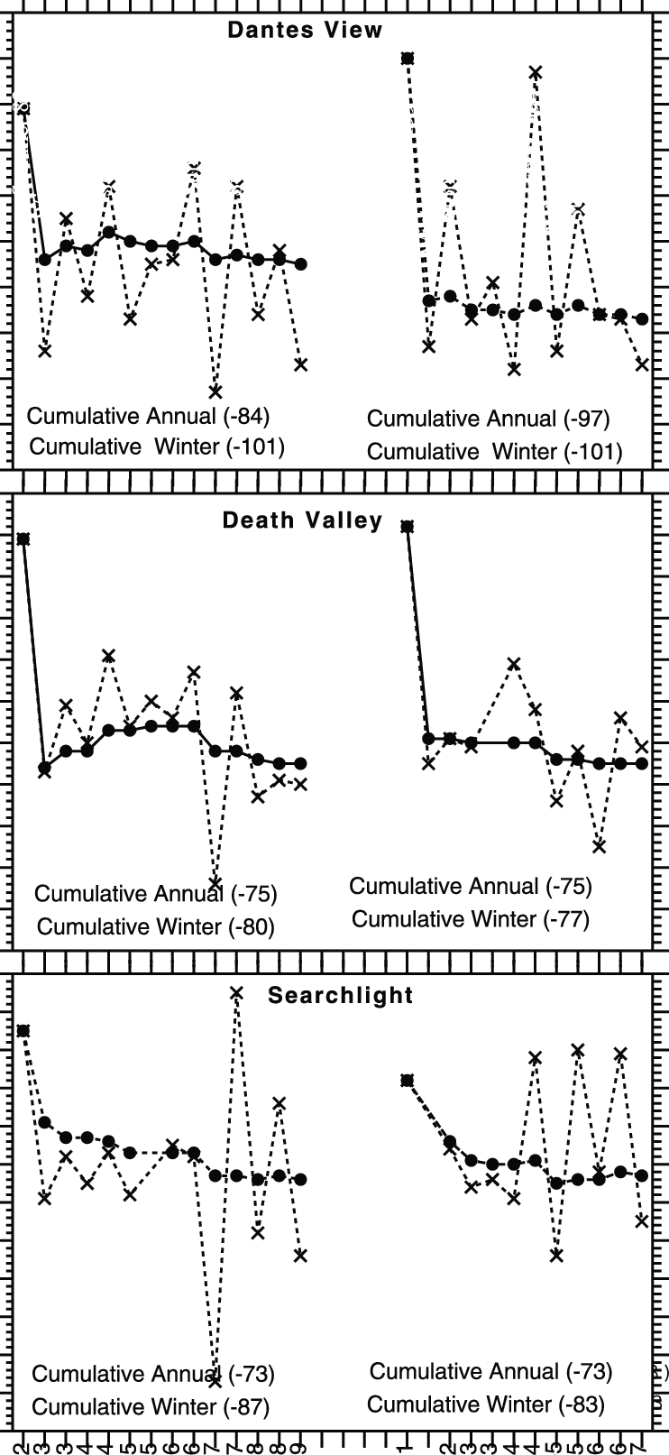 hight resolution of same as figure 3 but for dantes view death valley and searchlight diagram of dantes view