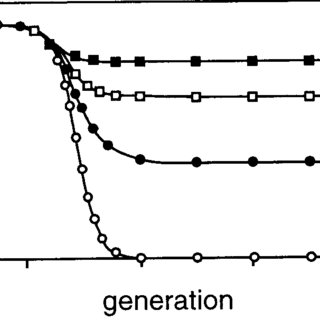 Effect of selection against a and b mutations on frequency