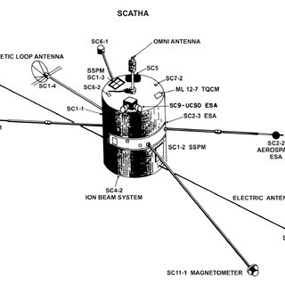 SCATHA satellite, with instrument locations. The Lo