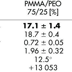 (PDF) Micromechanics of ultra-toughened electrospun PMMA