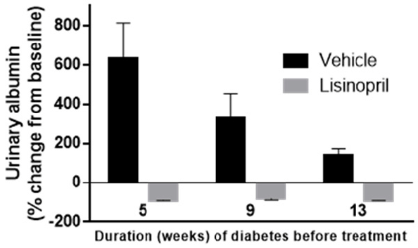 Effect of Lisinopril on urinary albumin excretion in ...