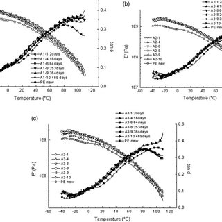 DSC analysis of HDPE exposed to water and methanol at: (a