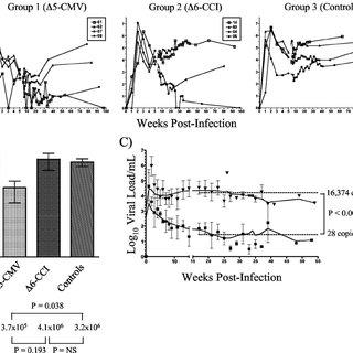 (PDF) Multi Low-Dose Mucosal SIVmac239 Challenge of