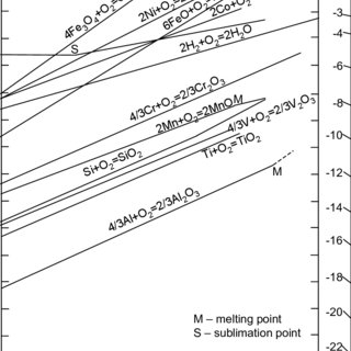 Standard free energies of formation for selected oxides as