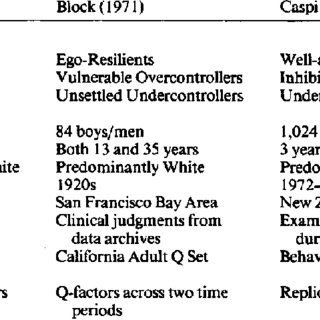 (PDF) Resilient, Overcontrolled, and Undercontrolled Boys