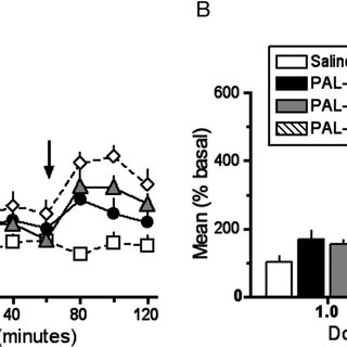 Effect of time on PAL-192- and PAL-193-induced DAT