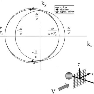 (PDF) Planar near-field acoustical holography in a moving