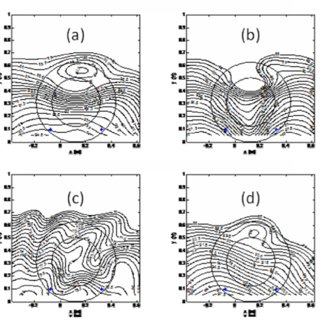 (PDF) Evaluation of close-proximity methods for tire