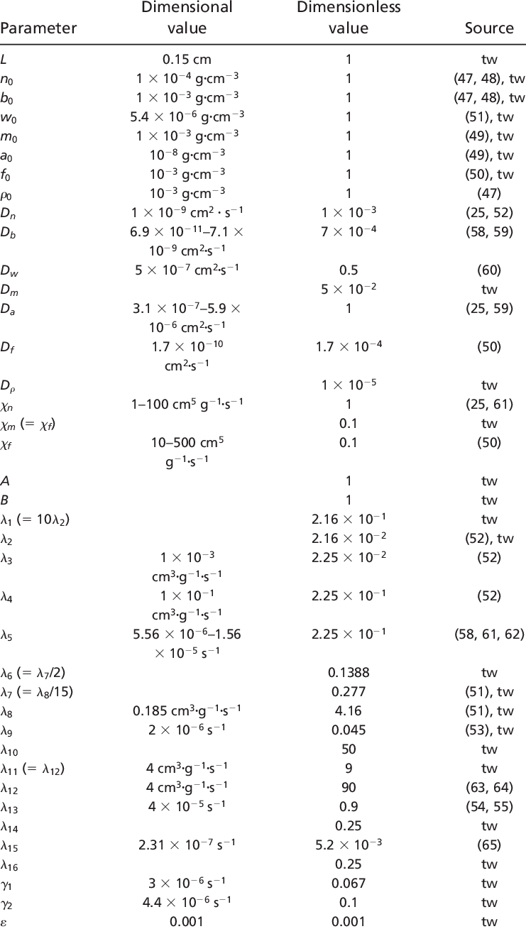 Table of parameters for differential equations and