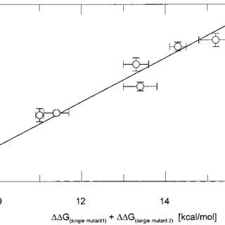 (PDF) Progressive Stabilization of Intermediate and