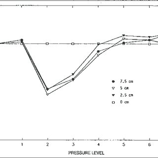 (PDF) Lumbar Support Thickness: Effect on Seated Buttock