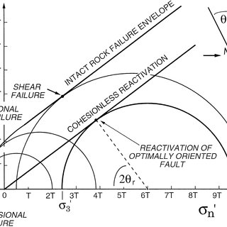 (PDF) Stress/fault controls on the containment and release