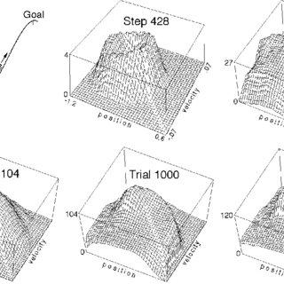 (PDF) Generalization in Reinforcement Learning: Successful