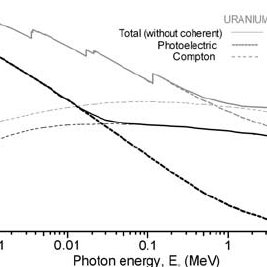 Photon cross sections for ICRU 4-element tissue and