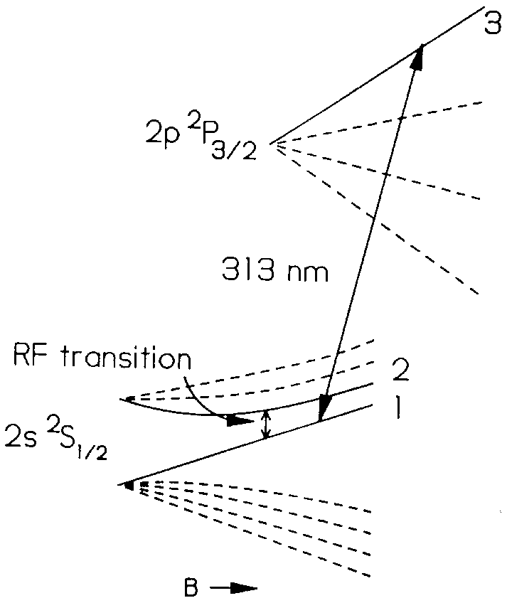 Partial diagram of the energy levels of a 9 Be + ion in a