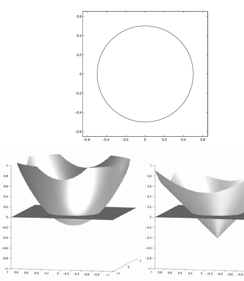 medium resolution of a circle embedded by different continuous functions