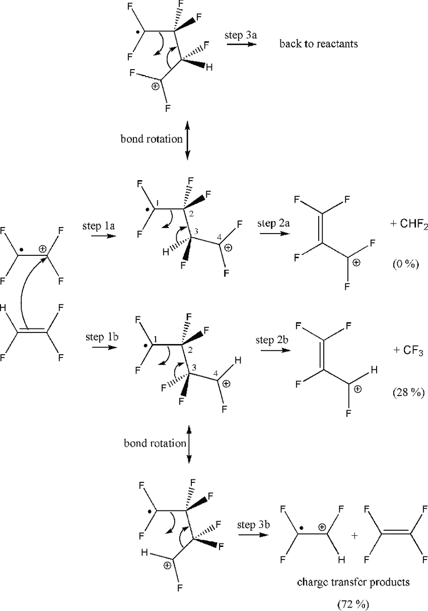 medium resolution of proposed mechanism for the reaction between c 2 f 4 and download scientific diagram
