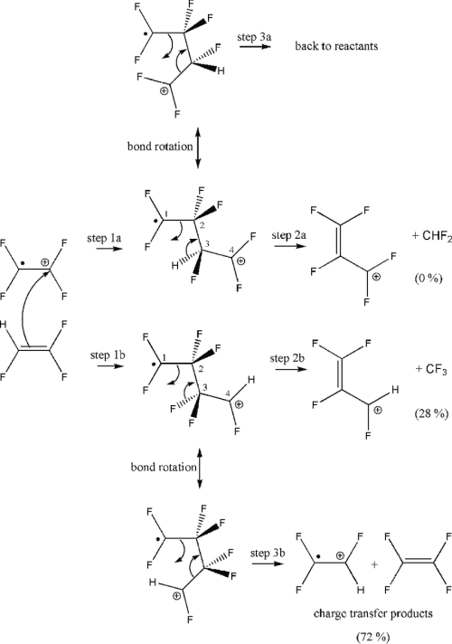 small resolution of proposed mechanism for the reaction between c 2 f 4 and download scientific diagram