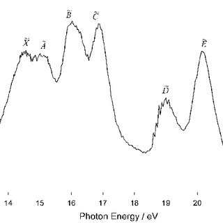 (PDF) Threshold photoelectron photoion coincidence study
