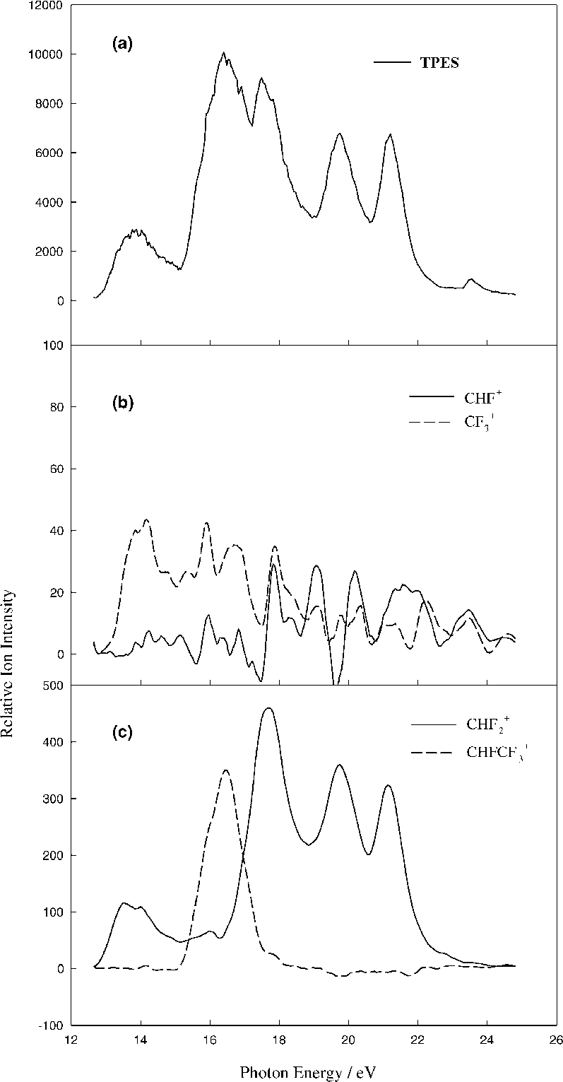 hight resolution of  a tpes of chf 2 cf 3 b and c