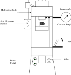 4 schematic diagram of a hydraulic press  [ 850 x 1053 Pixel ]