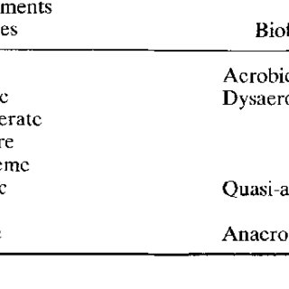 Diagrammatic representation of faunal changes along a