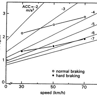 Time histories of braking by a car approaching a