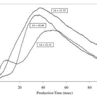Intensities and production times for lead ions with single