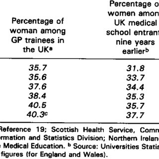 (PDF) Women doctors' career choice and commitment to