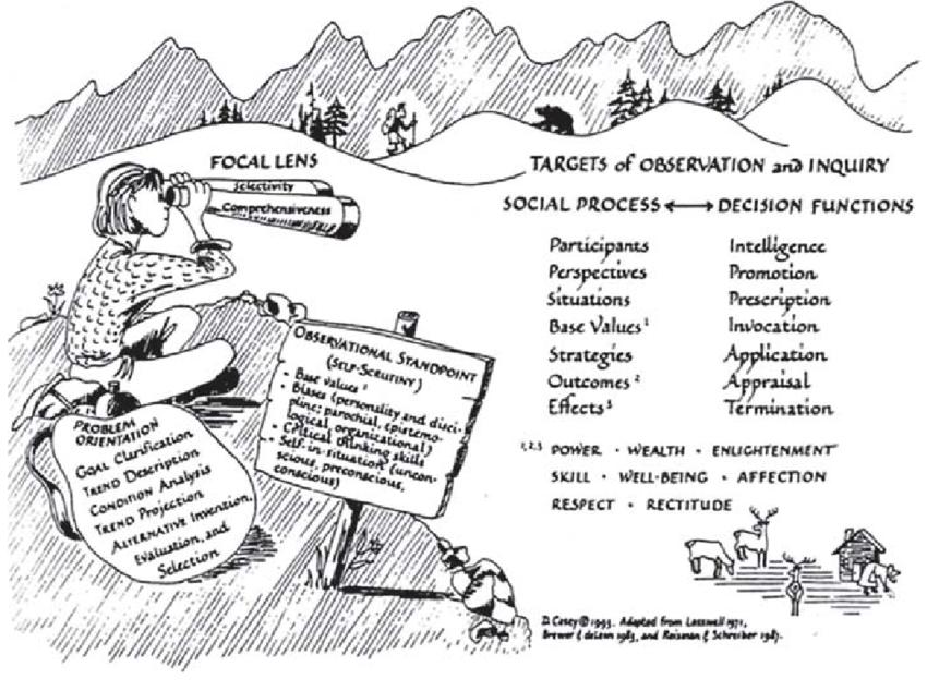 A representation of the interdisciplinary framework