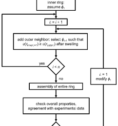 flowchart displaying the methodology for constructing a cell arrangement of a total number of rings  [ 714 x 1155 Pixel ]