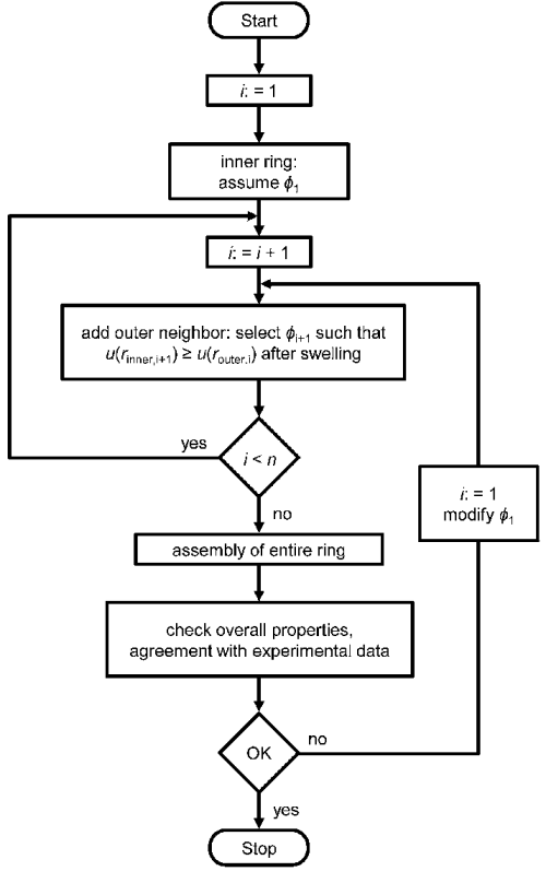 small resolution of flowchart displaying the methodology for constructing a cell arrangement of a total number of rings