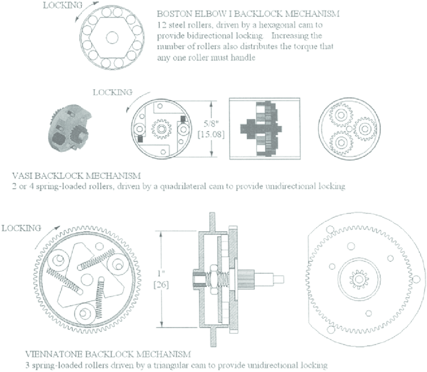 15 Backlock mechanisms or roller clutches/brakes. The