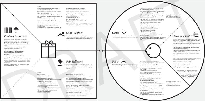 Value Proposition Canvas (Osterwalder & Pigneur 2013
