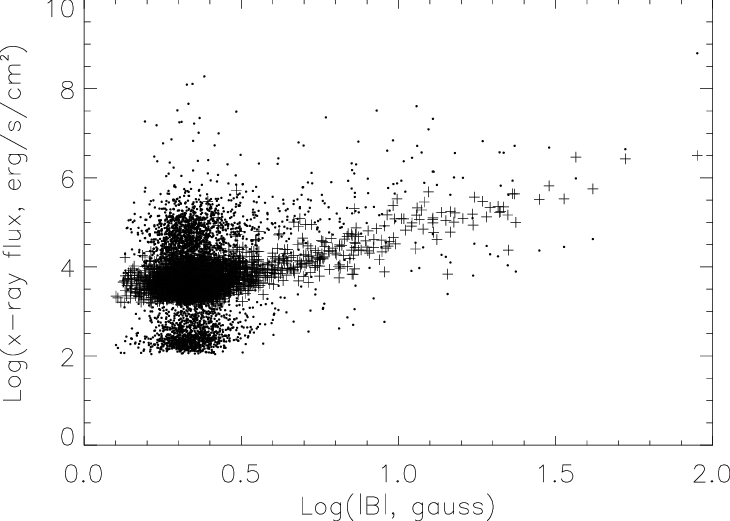 ÈScatter plot showing the relation between photospheric