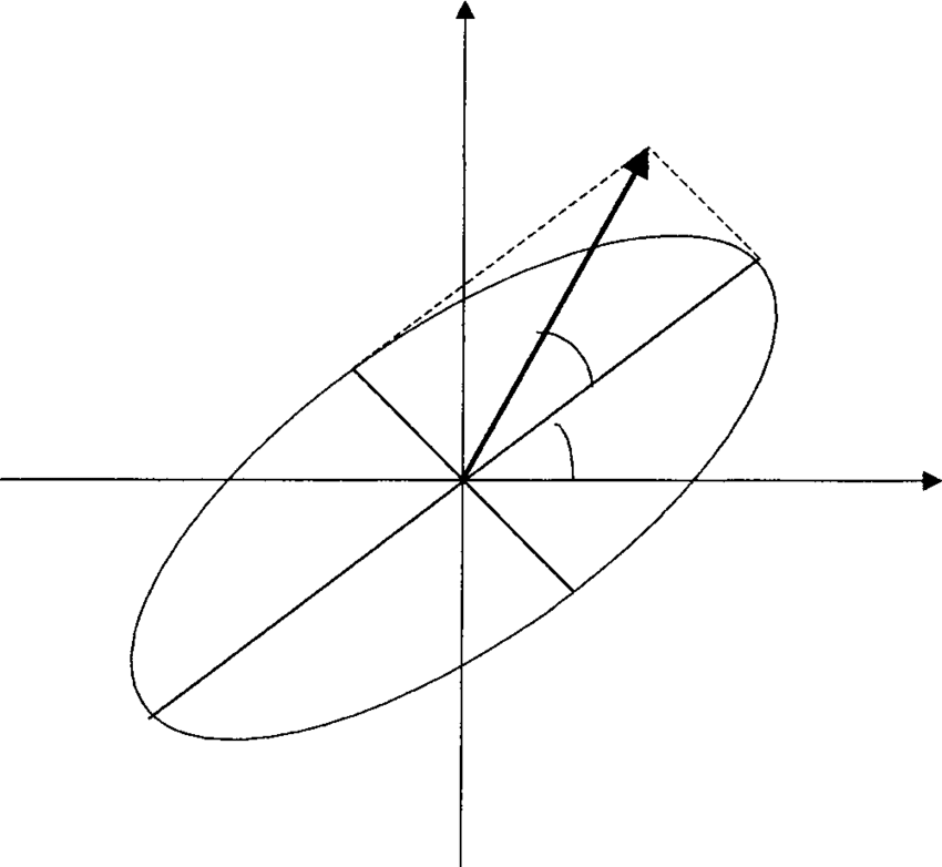 The polarization ellipse; −θ is the azimuth and η the