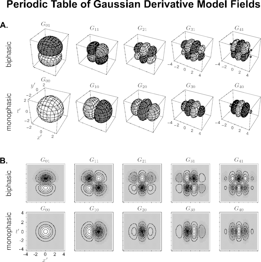 'Periodic Table' of GD spatio-temporal functions. The