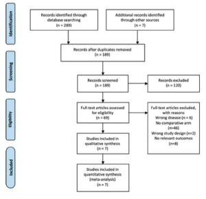 Systematic review PRISMA flow diagram | Download