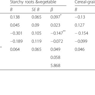 (PDF) Dietary patterns and associated risk factors among