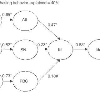 (PDF) Explaining Green Purchasing Behavior: A Cross