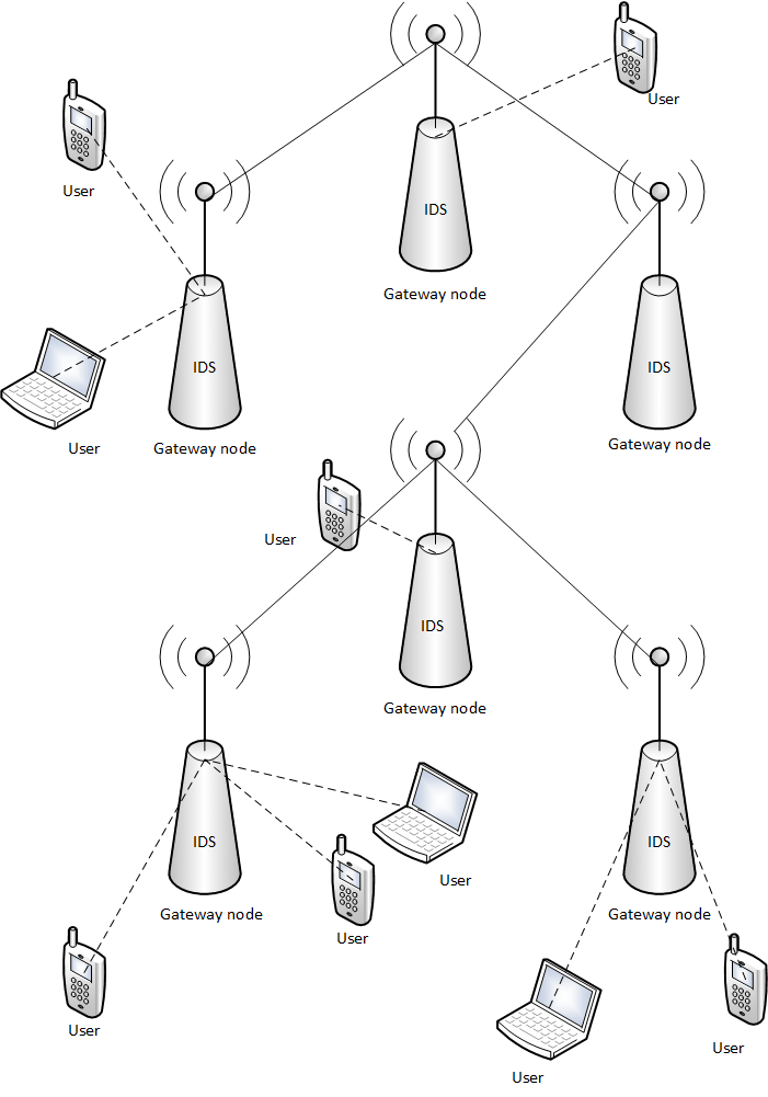 Architecture of the proposed distributed and cooperative